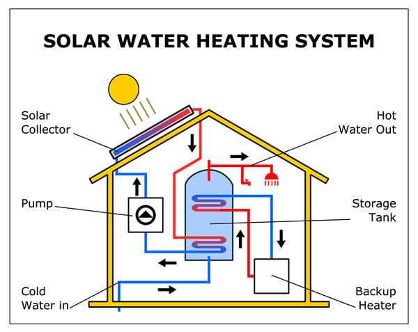 How the solar water heating system works – a liquid filled, flat plate solar thermal panel qualifies as one of the primary measures for the government's Green Homes Grant of up to £5,000 (£10,000 for those on certain benefits). Use GHS's highly experienced team to install the panels – ring us on 01329 285 993 for a quote.